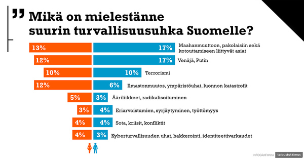 Kaaviokuva tutkimuksen tuloksista. Kysymykseen Mikä on mielestännen suurin turvallisuusuhka Suomelle vastasi suurin ryhmä, että se on maahanmuuttoon, pakolaisiin sekä kotouttamiseen liittyvät asiat. Naisista näin vastasi 13 prosenttia ja miehistä 17 prosenttia. Hieman pienempi osuus vastasi Venäjä ja Putin. Seuraavina uhanaiheina tulivat terrosirmi, Ilmastonmuutos ja muut ympäristöuhat, ääriliikkeet, eriarvoistuminen, sodat sekä kyberturvallisuus. Näiden osalta naisten ja miesten näkemykset olivat hyvin samansuuntaisia muutoin paitsi ympäristöuhkien kohdalla naisten osuus oli kaksinkertainen miehiin nähden.